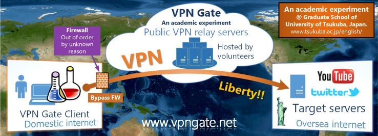 VPN GATE free vpn for kodi firestick