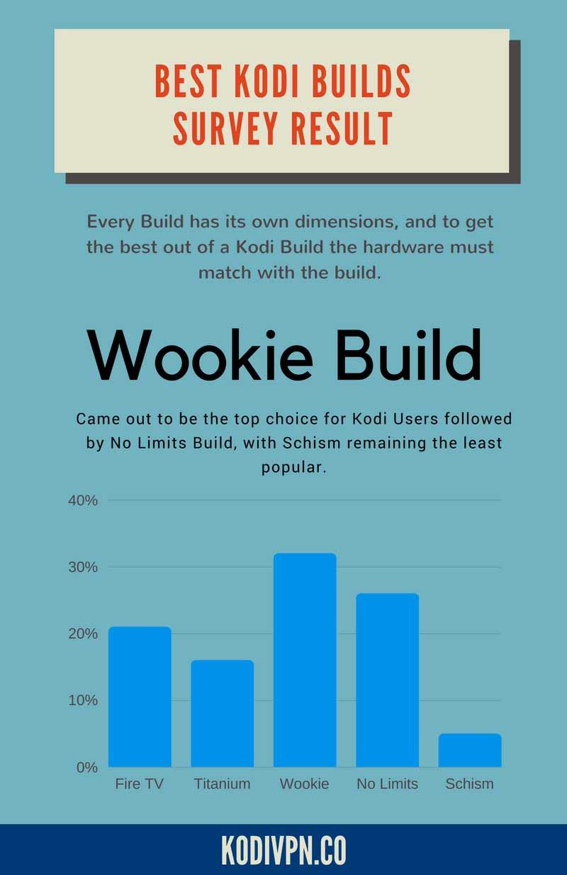 best kodi build february 2018