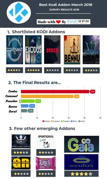 best kodi addon for March 2018 is exodus