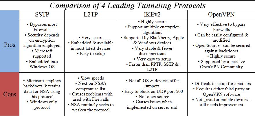 protocol-comparisons